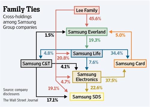Ty phu Jay Y. Lee cua Samsung bi ket an: Vat te than chinh tri?