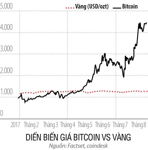 Nen ung xu the nao voi Bitcoin?