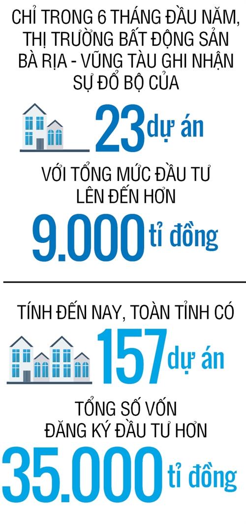 Vung Tau: Diem den ti USD bi bo quen