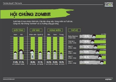 Ai cung co the la zombie cong so?