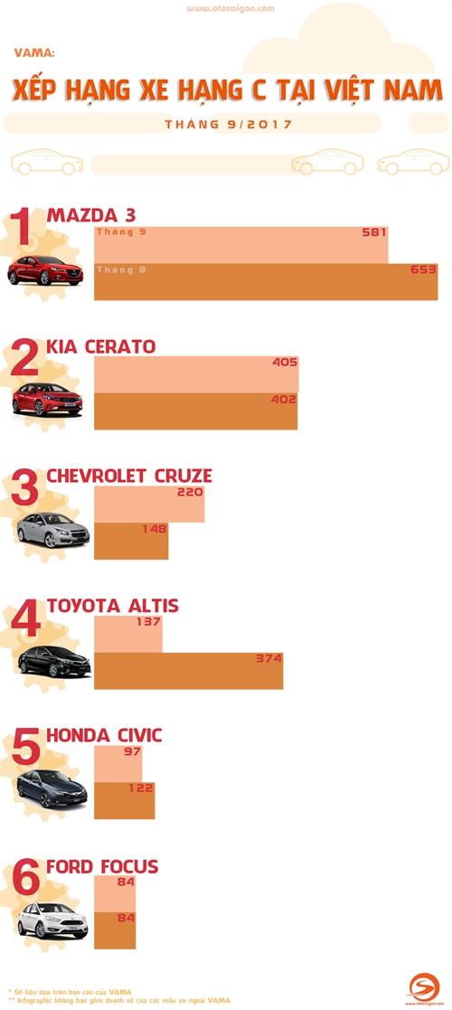 Nhièu tranh cãi xung quanh doanh só Honda Civic
