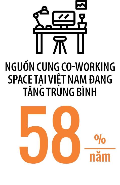 Trao luu co-working space co gi dac biet?
