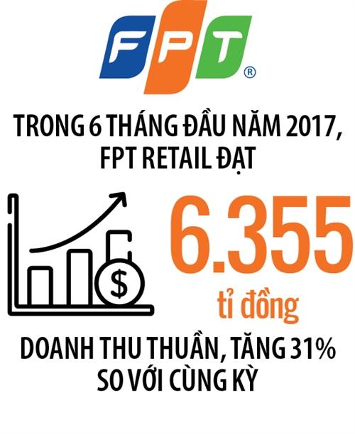 Dragon Capital mua ca The Gioi Di Dong lan FPT Retail
