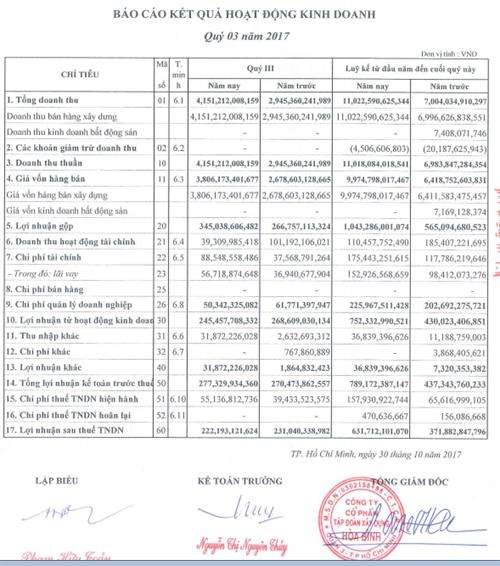 Xay dung Hoa Binh: Doi doanh thu lon o quy tiep theo