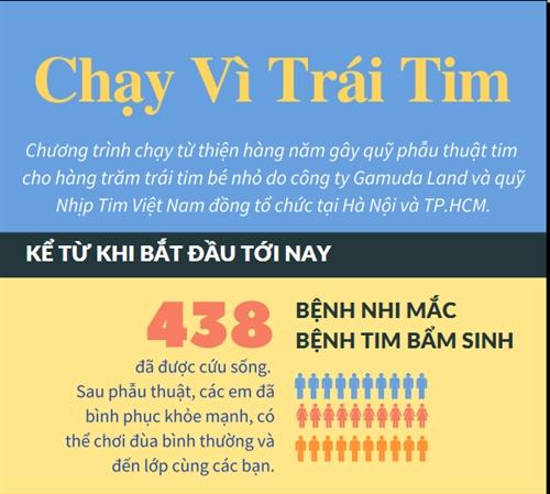 Chay Vi Trai Tim: 4,3km duong chay day yeu thuong