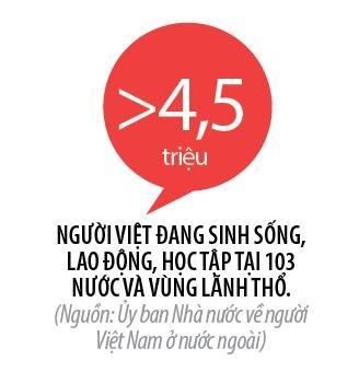 Nguoi Viet bon phuong