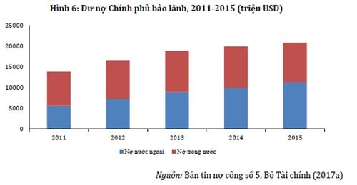 No cong: ASEAN on dinh hoac giam, Viet Nam tang deu