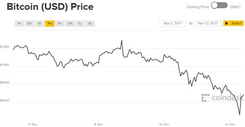 Gia bitcoin va bitcoin cash dang bien dong rat manh nhung ngay qua