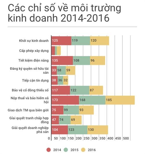 Top Profit500: Di dong, bia, nuoc ngot dau bang