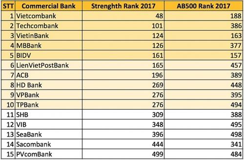 The Asian Banker: Vietcombank sinh loi cao nhat cac ngan hang Viet Nam