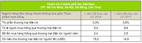 Viet Nam trong top tang truong ecommerce the gioi