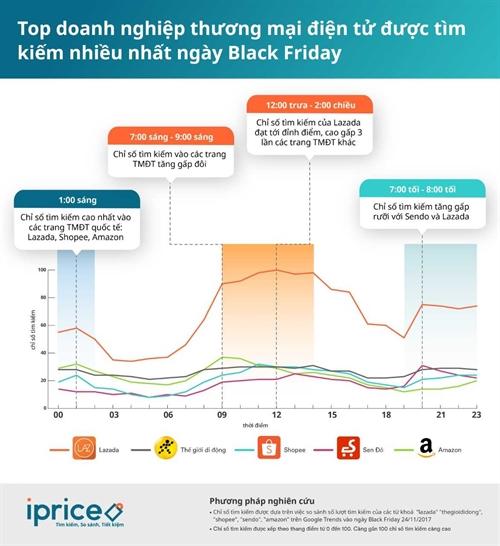 Nguoi Viet mua sam nhu the nao trong ngay Black Friday?