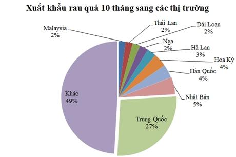 Nong-lam-thuy san lap ky luc xuat khau