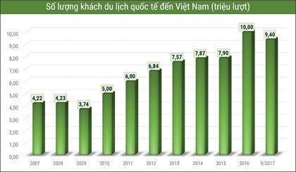 Nam 2017: Boi thu cua du lich Viet Nam