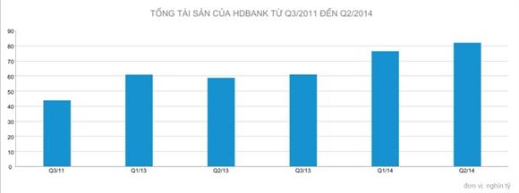 HDBank du kien lot top 10 ve von hoa nganh ngan hang