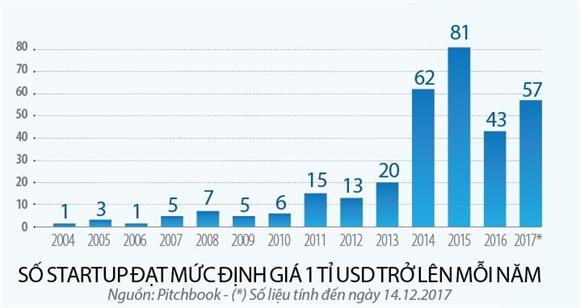 57 startup ky lan cua the gioi