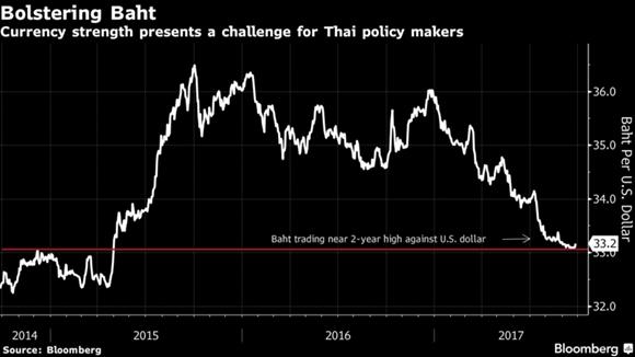 Thai Lan lo dong baht tang gia
