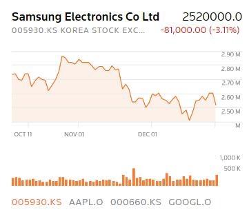 Samsung dat loi nhuan ky luc
