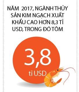 Thuy san can dich 8 ti USD