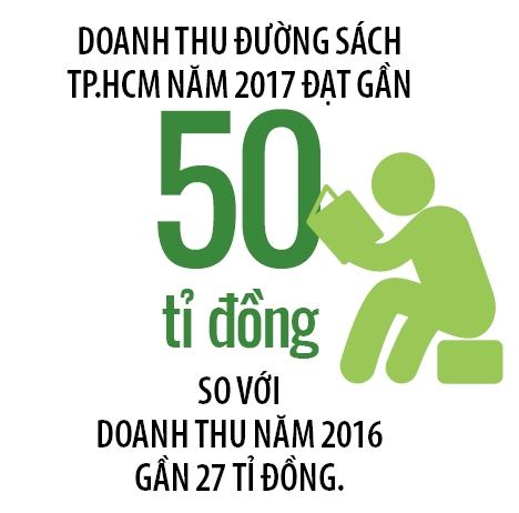 """Duong sach huong den """"do thi hoc tap"""""""