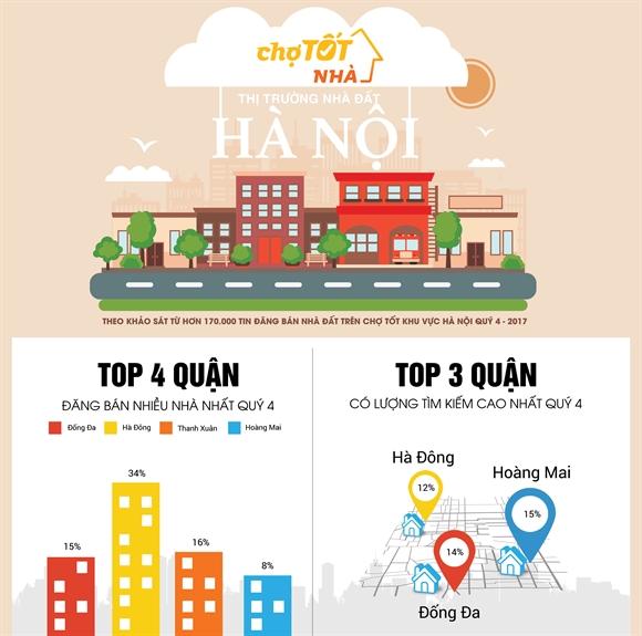 Toan canh thi truong bat dong san Ha Noi quy IV/2017