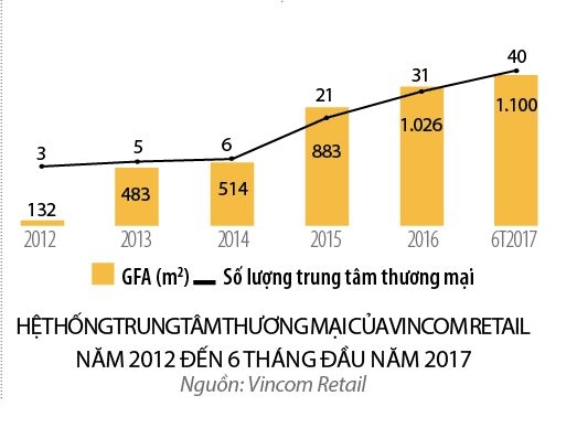 Vincom Retail: Dac dia, dac thi phan