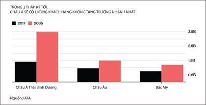 Chau A - Thai Binh Duong: Thi truong tiem nang cho cac nha san xuat may bay