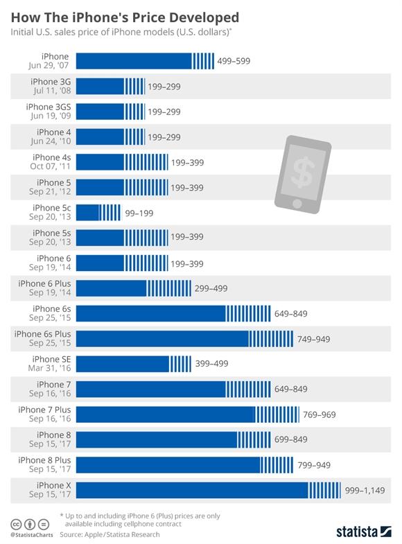 iPhone X da mo dau phan khuc smartphone