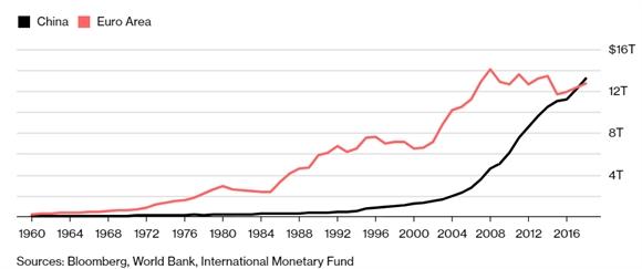 GDP cua Trung Quoc se vuot qua khu vuc Eurozone