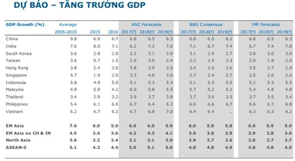 GDP Viet Nam nam 2018 la 6,8%