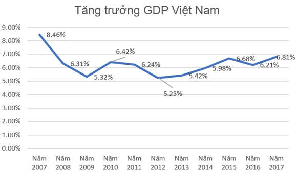 Kinh te Viet Nam co the tang truong 7,41% trong quy I