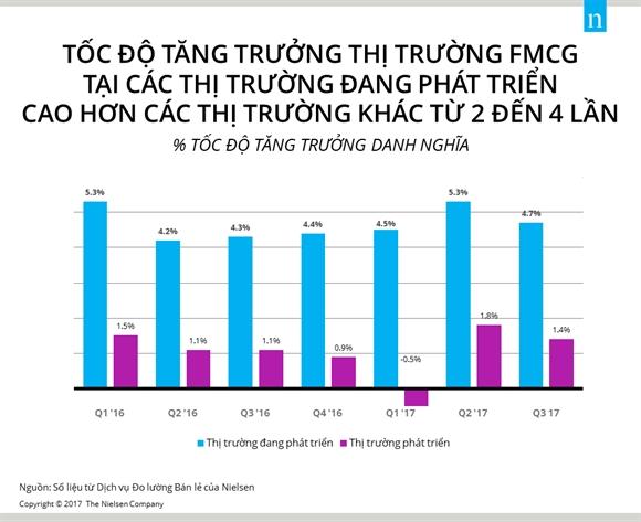 4 xu huong chinh thuc day tang truong cua thi truong dang phat trien