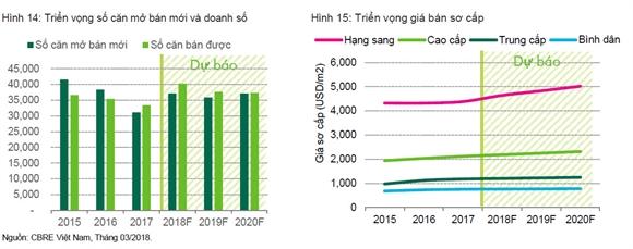 CBRE: Luong can ho tieu thu TP.HCM se tang 20% nam 2018