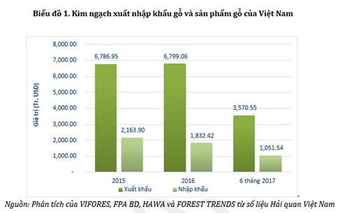 Viet Nam la trung tam che bien go cua Chau A