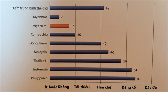 Viet Nam lot top co chi so cong khai ngan sach thap nhat toan cau
