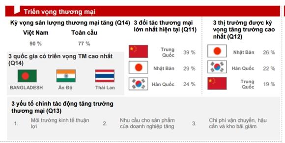 90% doanh nghiep Viet Nam lac quan ve thuong mai quoc te