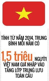 World Bank: 13% dan so Viet Nam thuoc tang lop trung luu theo chuan the gioi