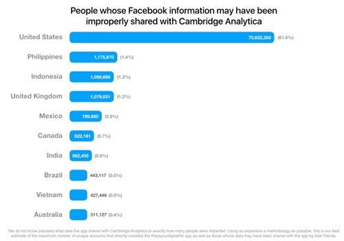 Ro ri du lieu Facebook: Viet Nam nam trong 10 nuoc bi anh huong nhat