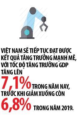 ADB du bao tang truong Viet Nam se dat 7,1% nam 2018