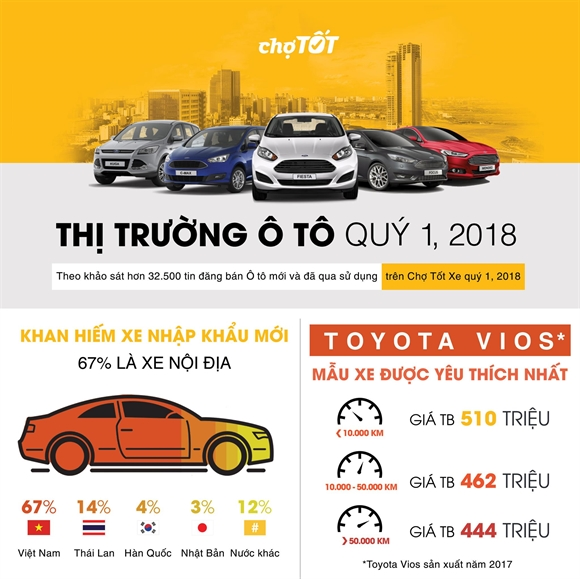 [Inforgraphic]: Tong quan thi truong o to quy I