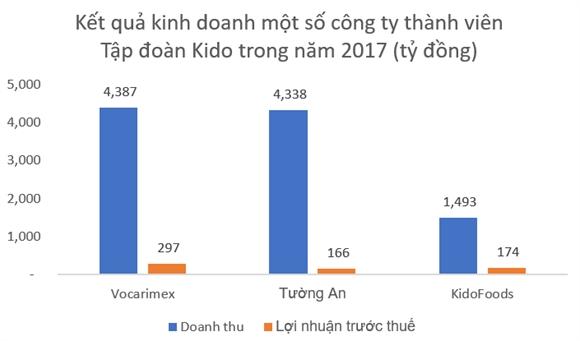 Kido se day manh nganh hang thiet yeu trong nam 2018