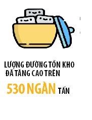 Ton kho cao: Nganh mia duong kho phat trien ben vung
