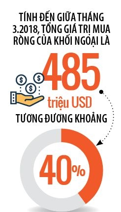 Doanh nghiep FDI do xo chon san chung khoan Viet Nam