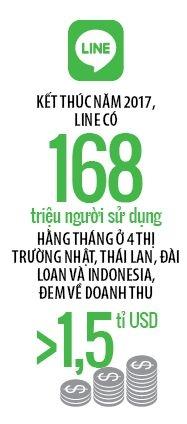 Ung dung LINE se tro lai Viet Nam?