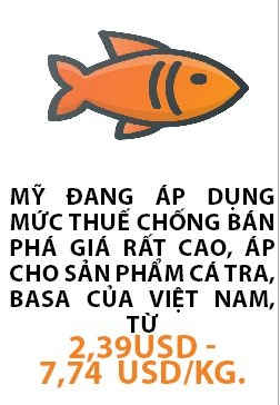 "Thuy san vao My: Den hoi doanh nghiep kho ""tu boi"""