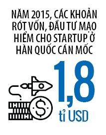 Bai hoc startup tu Han Quoc
