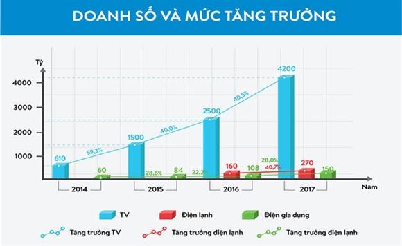 Chu tich Tap doan Asanzo:  Dam di nguoc dong moi mong thanh cong!