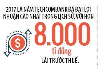 Techcombank gia bao nhieu?