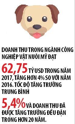 Cong nghiep thu cung: Thi truong bac ty