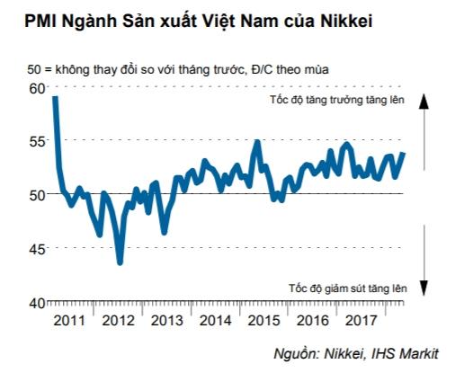 Chi so PMI thang 5 cua Viet Nam tang manh len 53,9 diem.